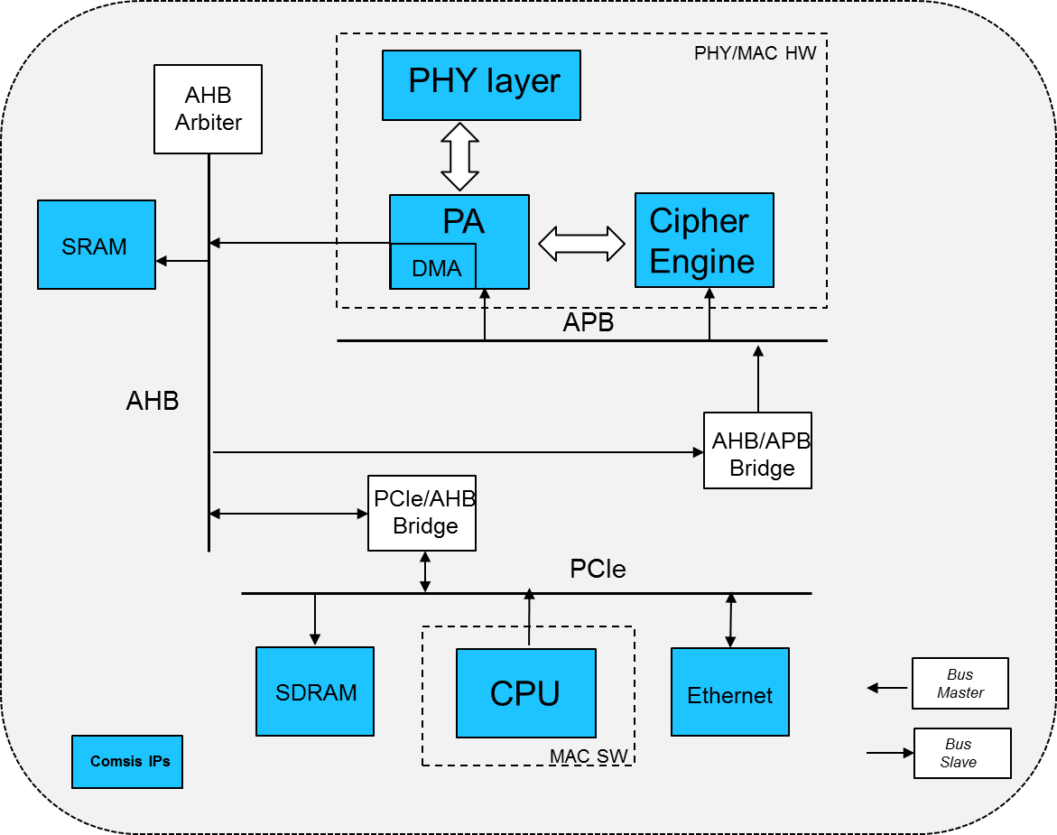 IP 802 11a/b/g/n/i/e | Comsis